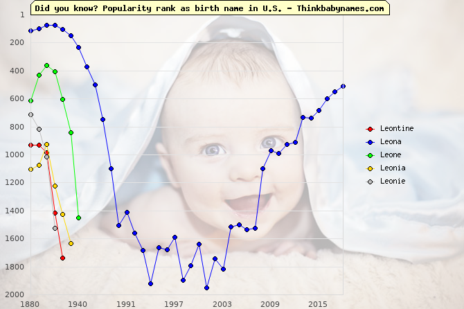 Top 2000 baby names ranking of Leontine, Leona, Leone, Leonia, Leonie in U.S.