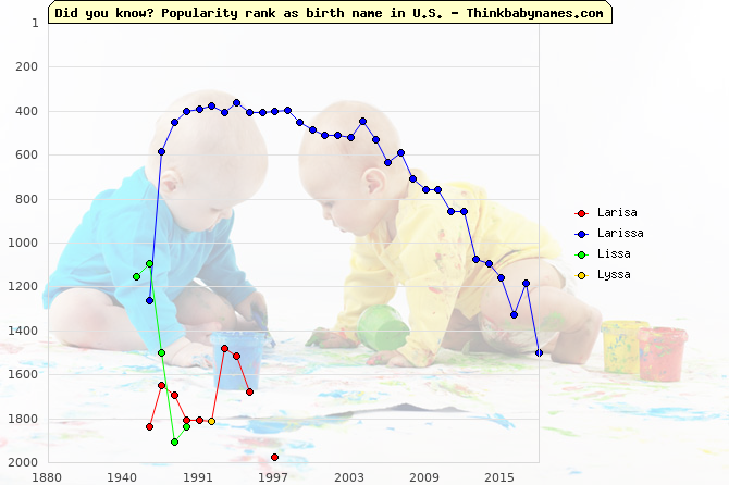 Top 2000 baby names ranking of Larisa, Larissa, Lissa, Lyssa in U.S.