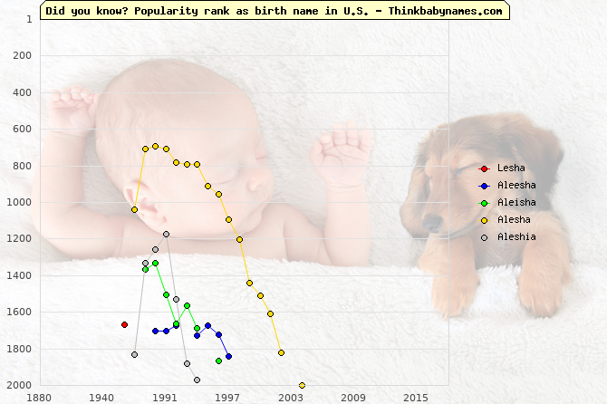 Top 2000 baby names ranking of Lesha, Aleesha, Aleisha, Alesha, Aleshia in U.S.