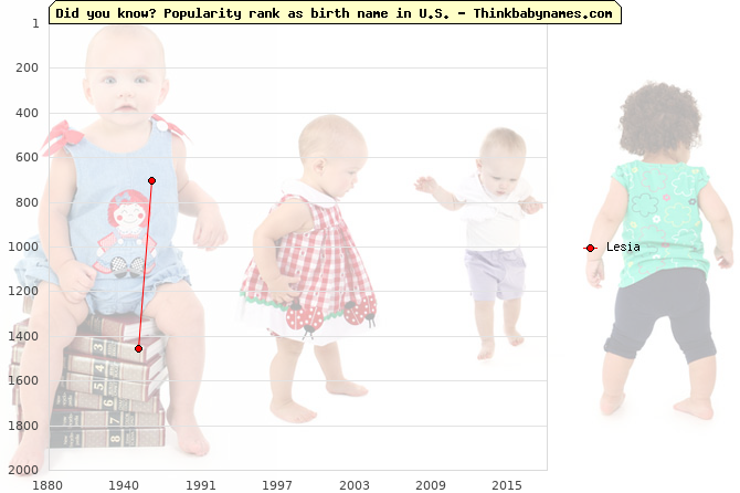 Top 2000 baby names ranking of Lesia name in U.S.