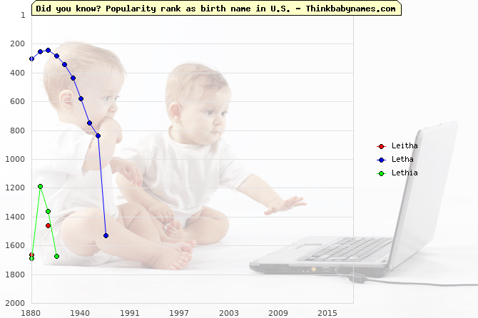 Top 2000 baby names ranking of Leitha, Letha, Lethia in U.S.