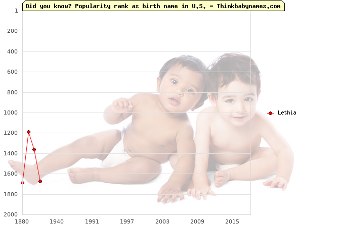 Top 2000 baby names ranking of Lethia name in U.S.
