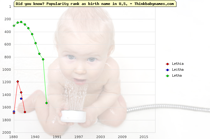 Top 2000 baby names ranking of Lethia, Leitha, Letha in U.S.