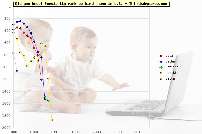 Top 2000 baby names ranking of Leta, Letha, Letisha, Letitia, Letta in U.S.