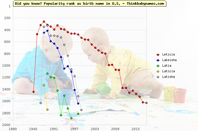 Top 2000 baby names ranking of Leticia, Lakeisha, Latia, Laticia, Latisha in U.S.