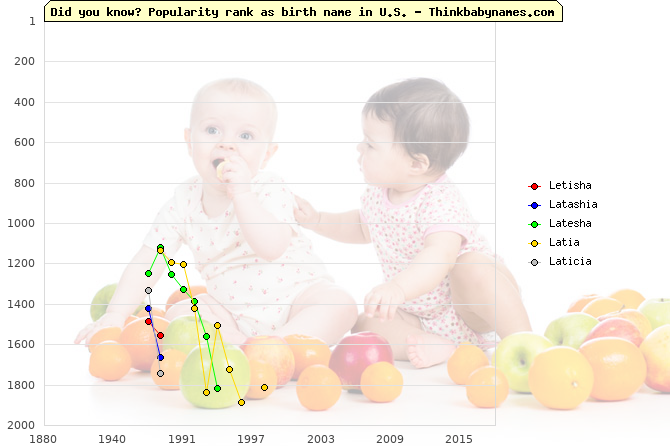 Top 2000 baby names ranking of Letisha, Latashia, Latesha, Latia, Laticia in U.S.