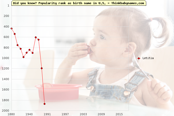 Top 1000 baby names ranking of Letitia in U.S.