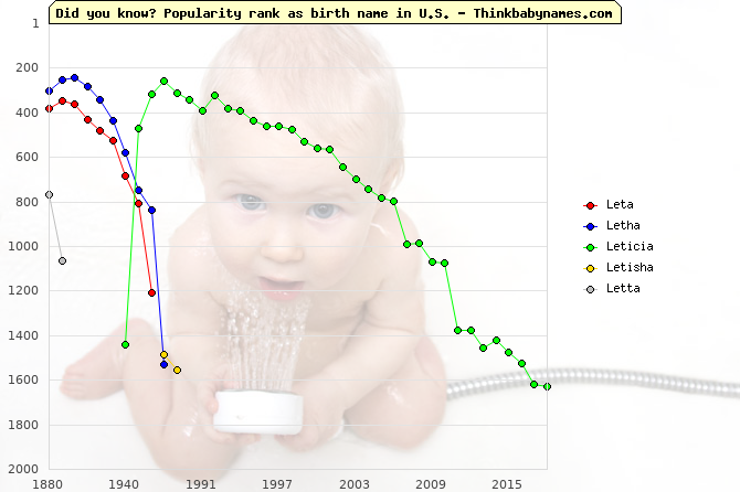 Top 2000 baby names ranking of Leta, Letha, Leticia, Letisha, Letta in U.S.