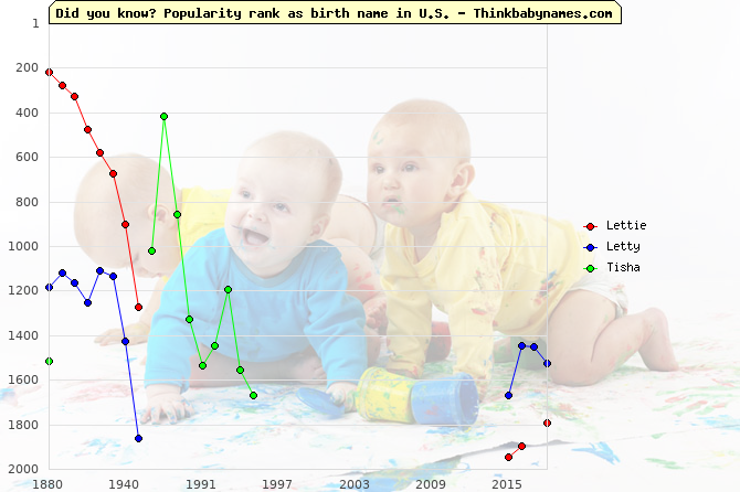 Top 2000 baby names ranking of Lettie, Letty, Tisha in U.S.