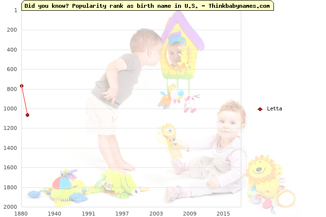 Top 2000 baby names ranking of Letta name in U.S.