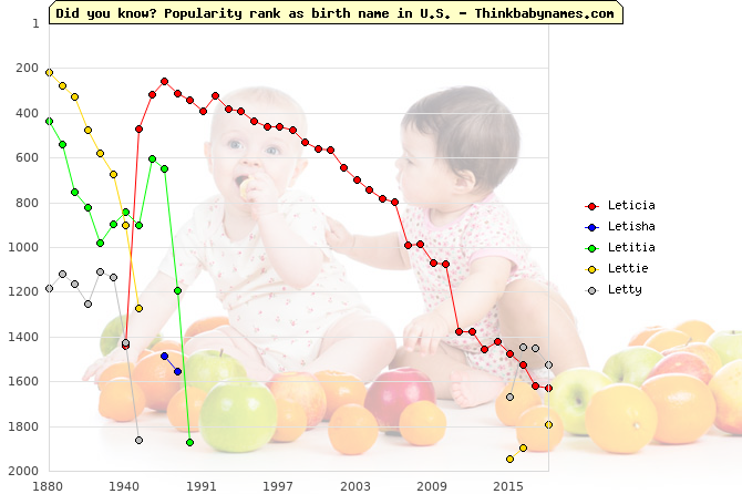 Top 2000 baby names ranking of Leticia, Letisha, Letitia, Lettie, Letty in U.S.