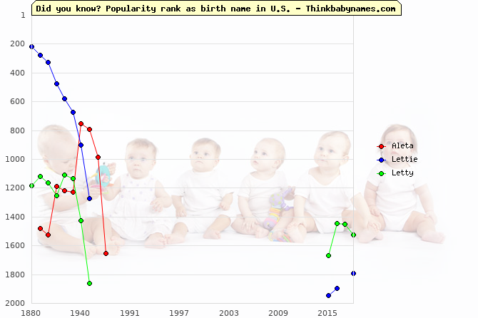 Top 2000 baby names ranking of Aleta, Lettie, Letty in U.S.