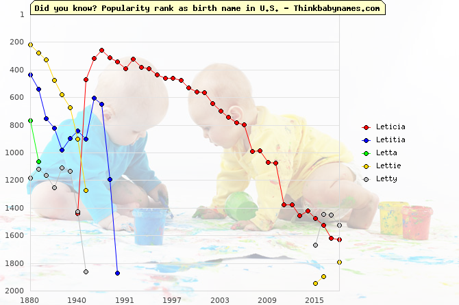 Top 2000 baby names ranking of Leticia, Letitia, Letta, Lettie, Letty in U.S.