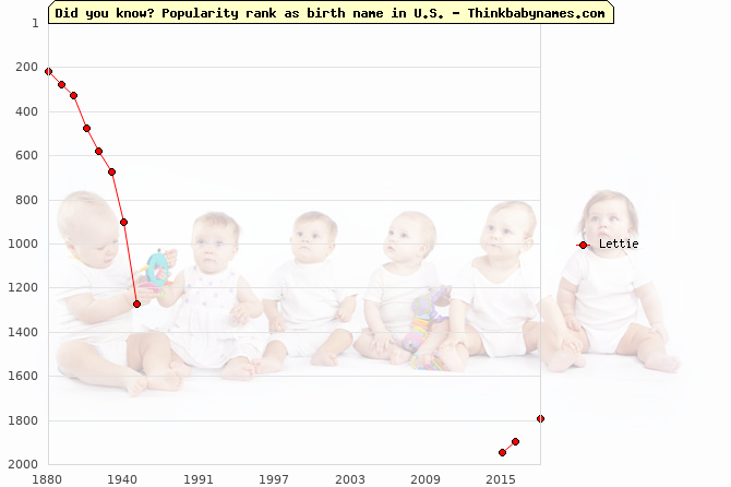 Top 2000 baby names ranking of Lettie name in U.S.