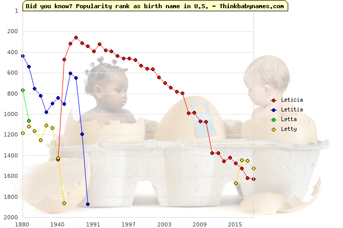 Top 2000 baby names ranking of Leticia, Letitia, Letta, Letty in U.S.