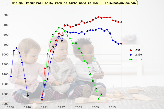 Top 2000 baby names ranking of Lexi, Lexie, Lexus in U.S.