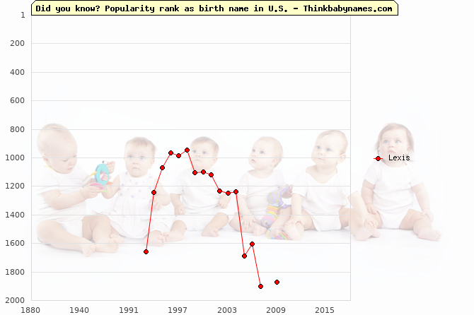 Top 2000 baby names ranking of Lexis name in U.S.