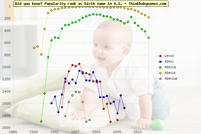 Top 2000 baby names ranking of Lexis, Alexi, Alexia, Alexis, Alexius in U.S.