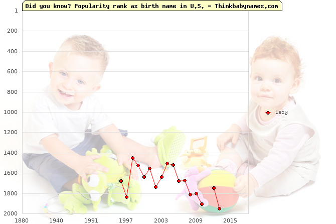 Top 2000 baby names ranking of Lexy name in U.S.
