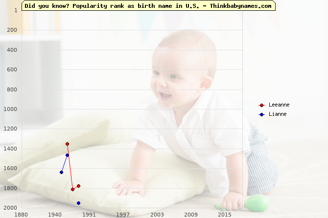 Top 2000 baby names ranking of Leeanne, Lianne in U.S.