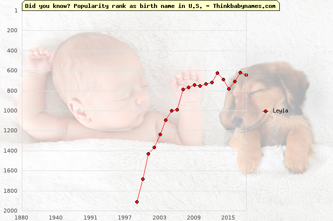 Top 2000 baby names ranking of Leyla name in U.S.