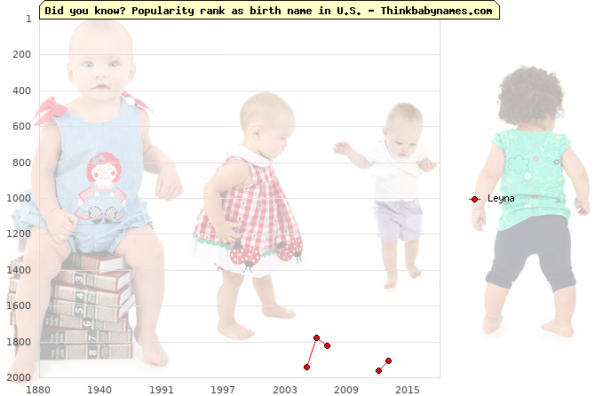Top 2000 baby names ranking of Leyna name in U.S.