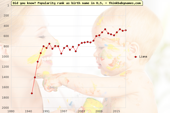 Top 2000 baby names ranking of Liana name in U.S.