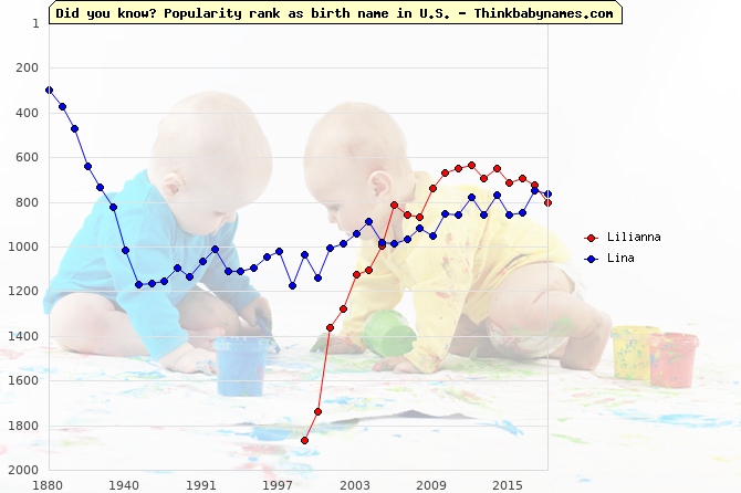 Top 2000 baby names ranking of Lilianna, Lina in U.S.