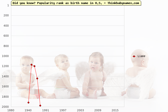 Top 2000 baby names ranking of Liane name in U.S.