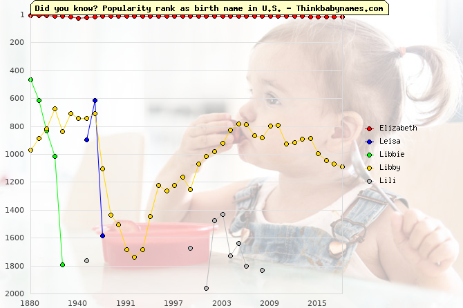 Top 2000 baby names ranking of Elizabeth, Leisa, Libbie, Libby, Lili in U.S.