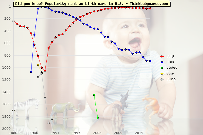 Top 2000 baby names ranking of Lily, Lisa, Lisbet, Lise, Lissa in U.S.