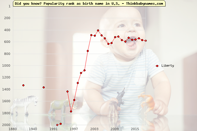 Top 2000 baby names ranking of Liberty name in U.S.