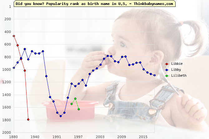 Top 2000 baby names ranking of Libbie, Libby, Lilibeth in U.S.