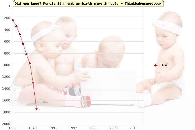 Top 2000 baby names ranking of Lida name in U.S.