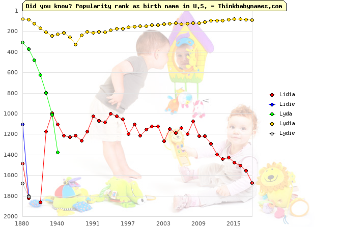 Top 2000 baby names ranking of Lidia, Lidie, Lyda, Lydia, Lydie in U.S.