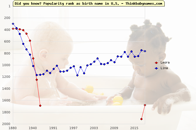 Top 2000 baby names ranking of Leora, Lina in U.S.