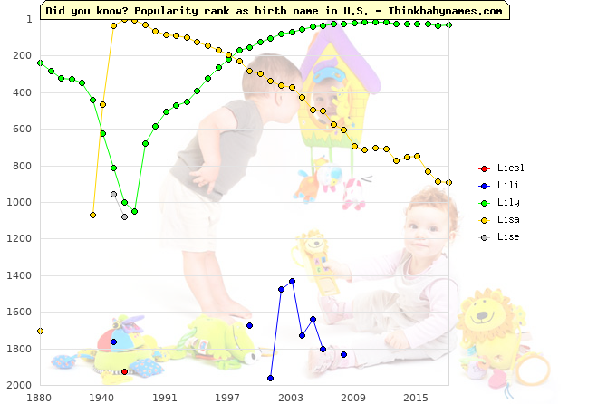 Top 2000 baby names ranking of Liesl, Lili, Lily, Lisa, Lise in U.S.
