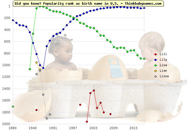 Top 2000 baby names ranking of Lili, Lily, Lisa, Lise, Lissa in U.S.