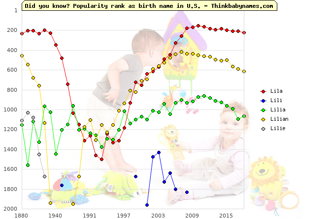 Top 2000 baby names ranking of Lila, Lili, Lilia, Lilian, Lilie in U.S.
