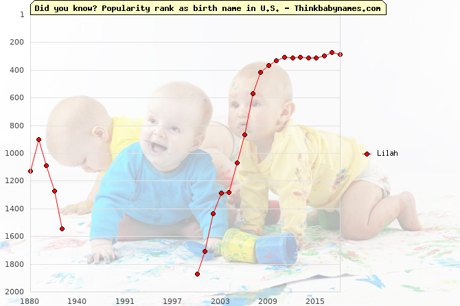Top 2000 baby names ranking of Lilah name in U.S.