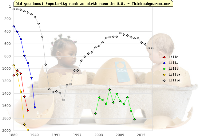 Top 2000 baby names ranking of Lilie, Lilla, Lilli, Lillia, Lillie in U.S.