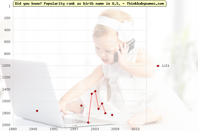 Top 2000 baby names ranking of Lili name in U.S.