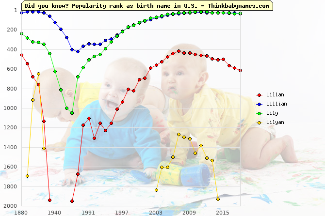 Top 1000 baby names ranking of Lilian, Lillian, Lily, Lilyan in U.S.