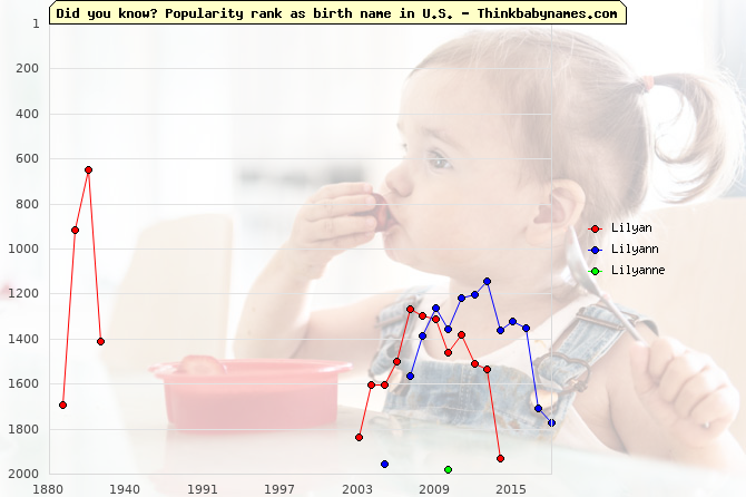 Top 2000 baby names ranking of Lilyan, Lilyann, Lilyanne in U.S.