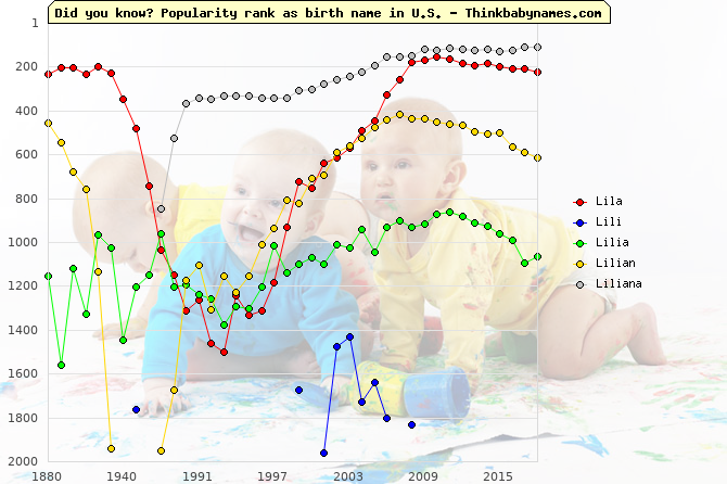 Top 2000 baby names ranking of Lila, Lili, Lilia, Lilian, Liliana in U.S.