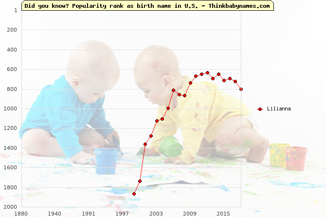 Top 1000 baby names ranking of Lilianna name in U.S.