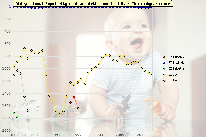 Top 2000 baby names ranking of Lilibeth, Elizabeth, Elizbeth, Libby, Lilie in U.S.