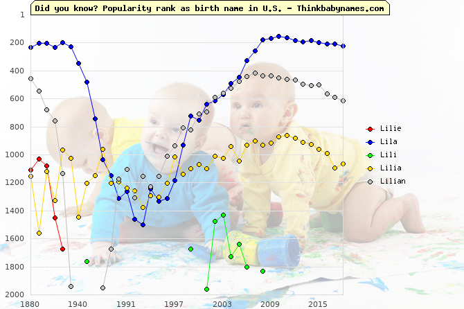 Top 2000 baby names ranking of Lilie, Lila, Lili, Lilia, Lilian in U.S.