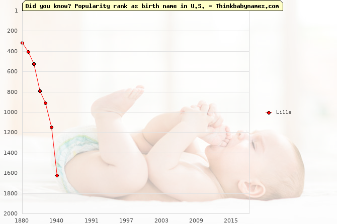 Top 2000 baby names ranking of Lilla name in U.S.