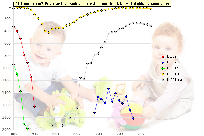Top 2000 baby names ranking of Lil- names: Lilla, Lilli, Lillia, Lillian, Lilliana